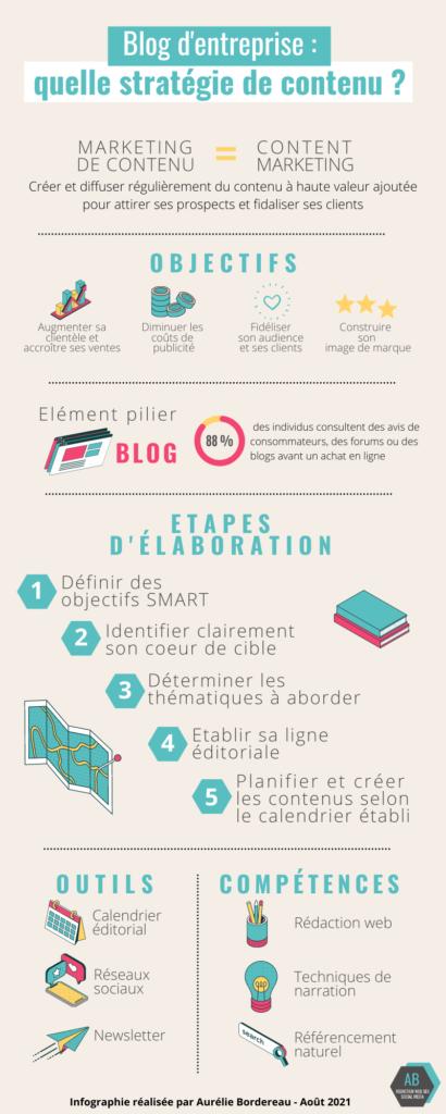Infographie : Quelle stratégie de contenu pour votre blog d'entreprise ? Méthode et outils