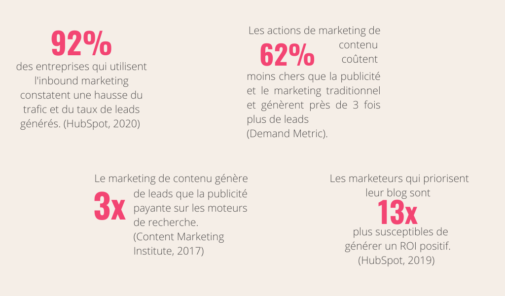 Statistiques - Stratégie de Marketing de Contenu - Aurélie Bordereau